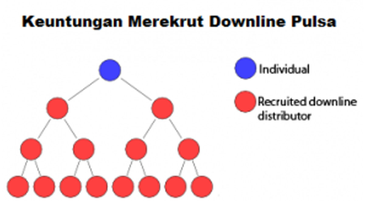 Cara Mendaftarkan Downline Di Morena Pulsa